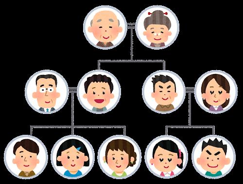 家系図のイラスト