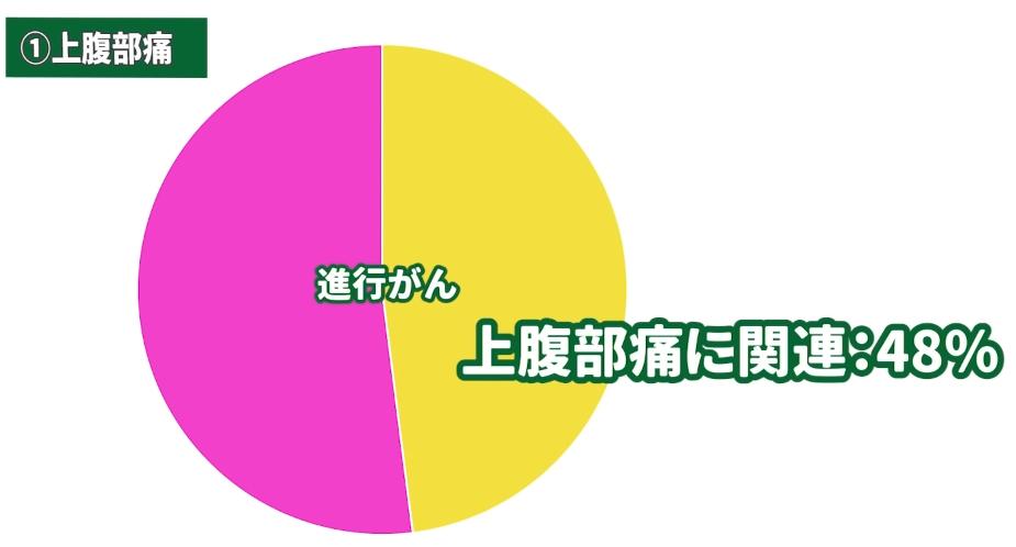 進行がんグラフ。上腹部痛に関連48%