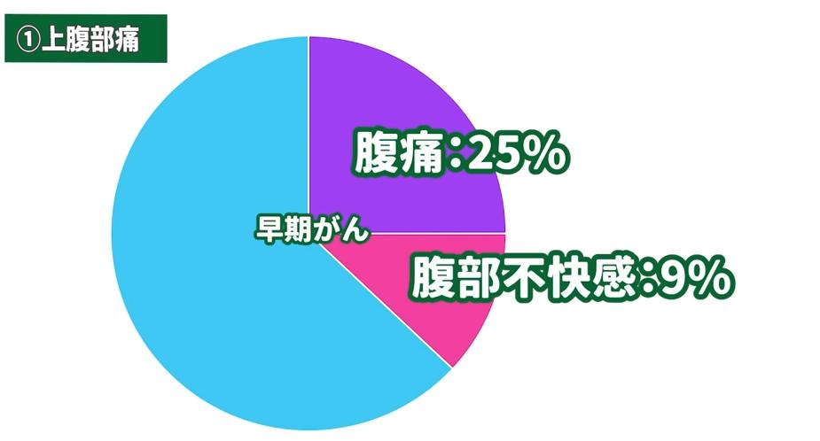 早期がんのグラフ。腹痛25%、腹部不快感9%